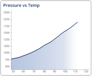 presssure-vs-temp